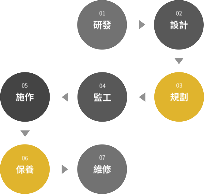 垂直系統整合,一貫化製作服務